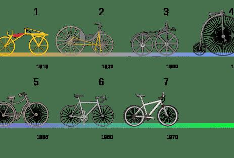 evolutie van de fiets